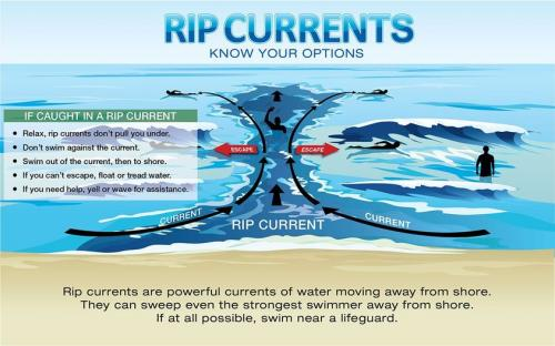Rip Currents (NWS)